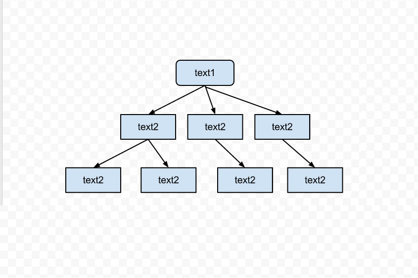 Google       Docs    tree    diagram